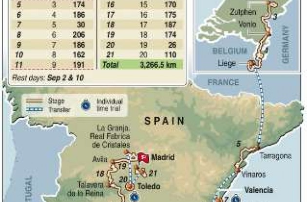 2009 La Vuelta a Espana map and route.