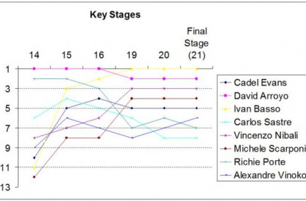 The GC positions of the key riders show, for the majority of them, how stages 15, 16, 19 and 20 were the key race defining moments in the 2010 Giro d'Italia.